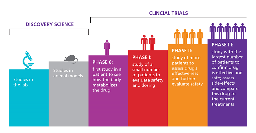 SURVEY Clinical Trials for Youth: Feedback from Families Needed